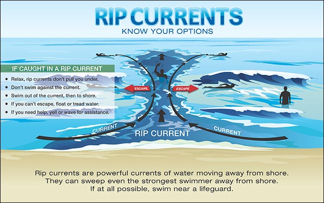 Graphic explaining what a rip current is